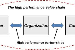 high performance partnership