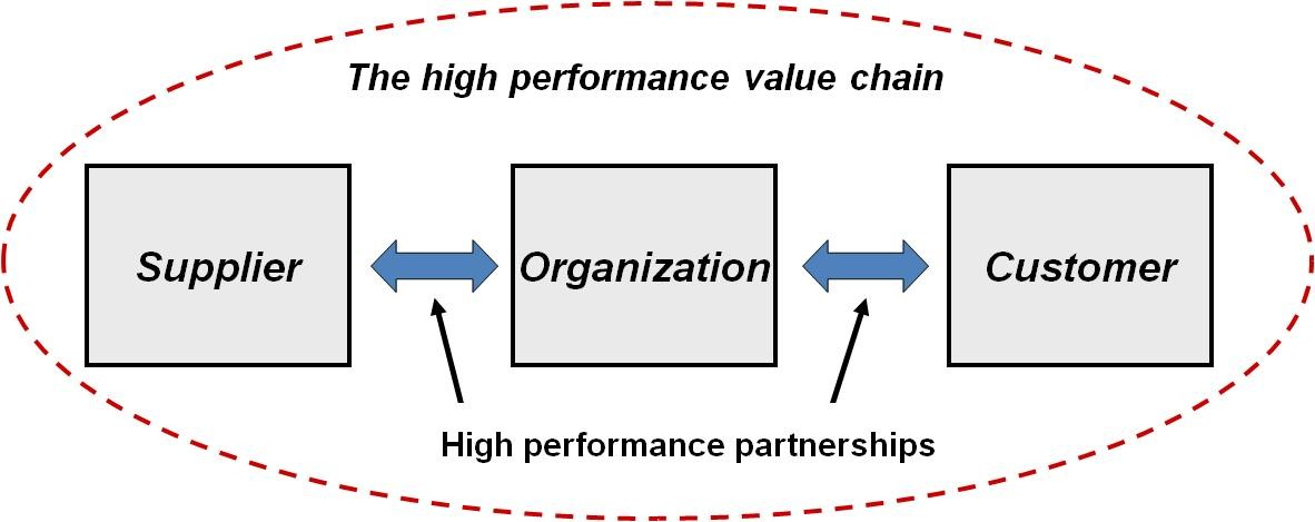 resilience continuous renewal of competitive advantages Of competitive advantage: kinetic and positional by system of competitive advantages to carry it experience-based learning and continuous.
