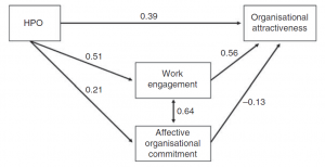 Happiness at work - HPO Model