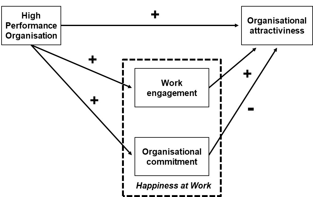 happiness at work model